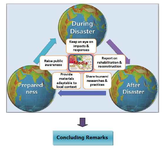 Figure 2: The Roles of Media in the 2004 Tsunami Disaster