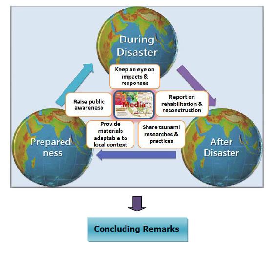 図2: 2004年の津波災害におけるメディアの役割