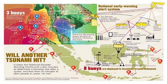図5: タイの国家早期警報システム