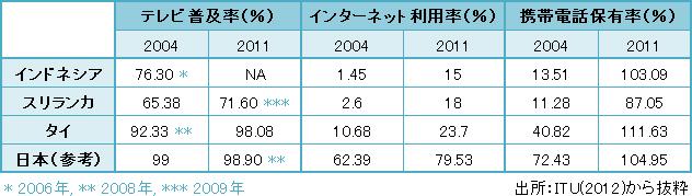 表2 各国のテレビ普及率・インターネット利用者率・携帯電話保有率