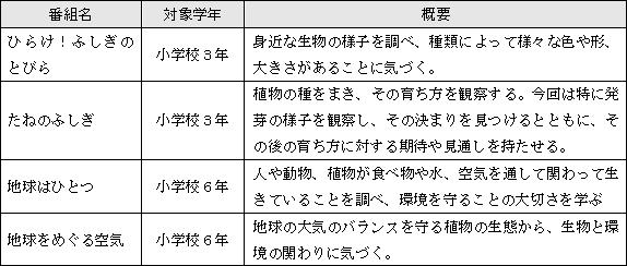 表1 選定した番組