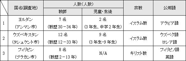 表2 調査対象者