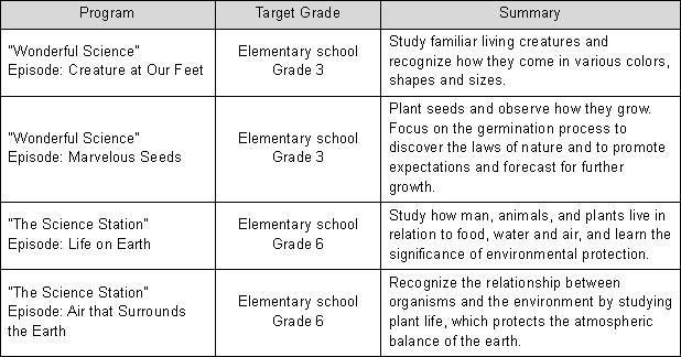 Chart 1: Selected   Programs