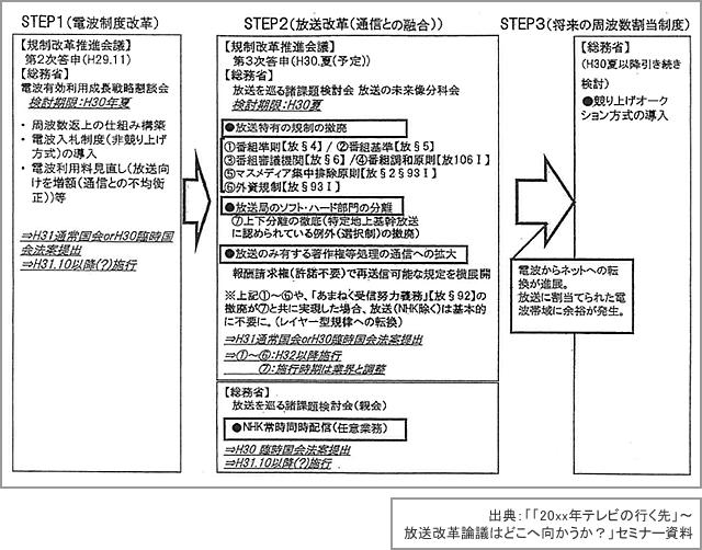 図2「通信・放送の改革ロードマップ」