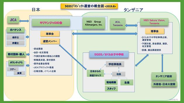 SGSSプロジェクト運営の概念図<2019.8>