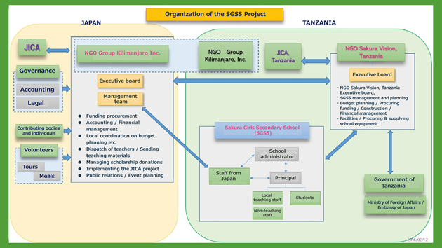 Organization of the SGSS Project