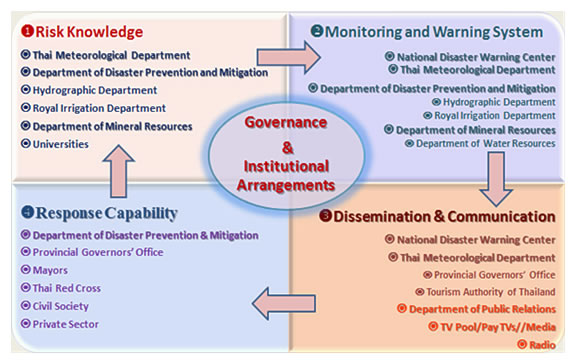 Figure 4: Institutional Roles and Responsibility in the Thailand EWS