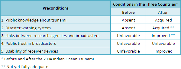 Figure 1. Preconditions for the Mass Media to Contribute to Disaster Mitigation