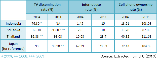 Figure 2. TV Penetration Rate, Internet Use Rate, Cell Phone Ownership Rate